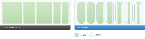 CloudLinux versus penyedia Open Source lain